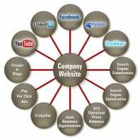 Extreme Marketing and Consulting Overview