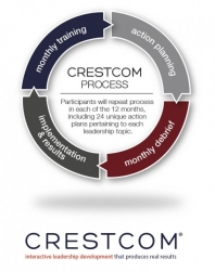 Peritia | Crestcom Overview