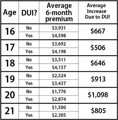 Dui Car Insurance Rates