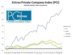 Index Reflects Private Companies Achieved Revenue Growth for the Second Consecutive Month
