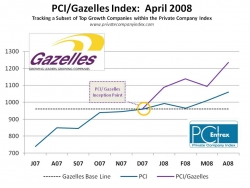 Growth of Private Companies on PCI/Gazelles Index Outpace Traditional Wall Street Indicators in April