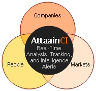 Attaain Inc. Launches Unique AttaainCI Competitive Intelligence and Market Intelligence Solution for Business Incubator and Accelerator Companies