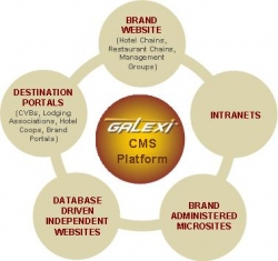 Galexi (TM): Next Generation Chains and Brand Web Site CMS