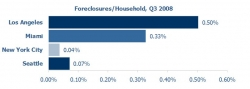 Los Angeles Foreclosures Triple; Two-Year Highs in New York City and Seattle. Q3 Foreclosure Report Issued by PropertyShark.com