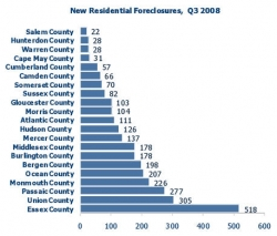 New Jersey Foreclosures Reach a One Year-High in Q3 2008; Q3 Foreclosure Report Issued by PropertyShark.com