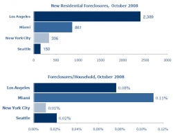Los Angeles Foreclosures Down 51% from Sept 2008: Seattle and Miami Foreclosures Up