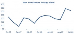 Long Island Foreclosures Drop 8% from September 2008, But Up 41% from October 2007 Says PropertyShark.com