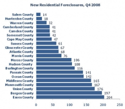 New Jersey Foreclosures Up Only .95% Over Q4 2007, and Down 34% from Q3 2008; Essex, Bergen, Union and Monmouth Counties Had the Most New Foreclosures in Q4 2008