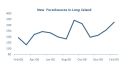 Long Island Foreclosures Increase 69% Over February 2008 Says PropertyShark.com Report