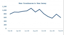 New Jersey Foreclosures in February 2009 Drop 24% from February 2008