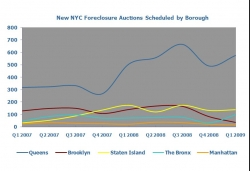 Los Angeles Foreclosures Down 18% from Q4 2008; Seattle Foreclosures Up by 88%, Miami by 29% and New York City up by 14% Says PropertyShark.com