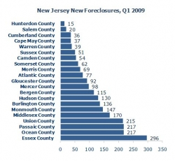 New Jersey Foreclosures Down 10% from Q1 2008, But Up 13% Over Q4 2008