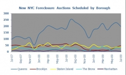 Los Angeles Foreclosures Fall 26%, Miami Foreclosures Drop 22% and New York City Decline 7% Compared to July 2008; Seattle Foreclosures Up 63% Says PropertyShark.com