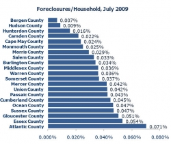 New Jersey Foreclosures in July 2009 Are 6% Lower Than in July 2008 Says New Jersey Foreclosure Report by PropertyShark.com