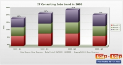 Corp-Corp.com Predicts IT Consulting and Contracting Market to Grow by 4% in 2010
