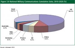 Military Communications Market Worth $15.2bn - New Market Research on ASDReports.com