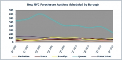 New York City Foreclosure Listings in Q4 2010 Down 32% from 2009 Levels