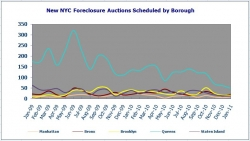 New York City Foreclosure Listings in January 2011 Down 59% from January 2010 Levels