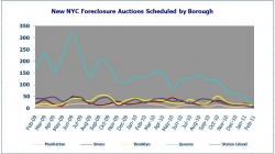New York City Foreclosure Listings in February 2011 Down 82% from February 2010 Levels