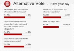 News Site Blottr.com Hosts Pre-Referendum AV Poll with Entrants Including the Deputy Prime Minister Nick Clegg