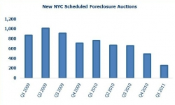 New York City Foreclosures Down 47 Percent from Q4 2010; Queens Foreclosures Decreased by 61 Percent While Manhattan Foreclosures Increased 46%