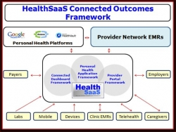HealthSaaS Announces White Labeling of Cloud Based Connected Outcomes Framework