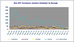 New York City Foreclosures Down 12 Percent from March 2011; Brooklyn Foreclosures Decreased by 54 Percent While Manhattan Foreclosures Increased 4%