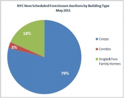 Coop Foreclosures in New York City Reach a Two-Year Peak in May 2011