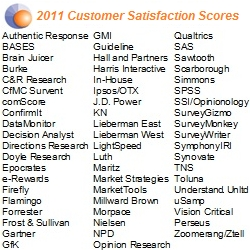 What a Difference One Year Makes: Buyers of Market Research Are Dramatically More Satisfied with Price