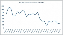 New York City Foreclosures Down 70 Percent from August 2011; Queens and Staten Island Foreclosures Decreased by 80 Percent