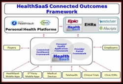 HealthSaaS Expands Strategic Alliance with BioSign Technologies to Include the Cloud Dx Solution and Non-Invasive Blood Glucose Measurements
