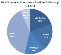 First Time Foreclosures in the City Reach 2-Year Low in Q3 2011