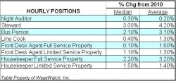 WageWatch Study Shows Modest Wage Increases for Lodging Industry in 2011