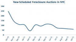 New York City Foreclosures Decline for the Fifth Consecutive Month in October 2011