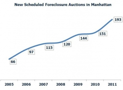Foreclosures Surge in Manhattan in Q4 2011, But Are Down Everywhere Else in NYC