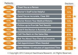 A Nationwide Study Conducted by Catalyst Healthcare Research Finds Major Disconnect Between Patient Expectations & Physician Behaviors