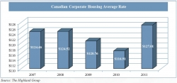 Corporate Housing Expected to Grow in Canada