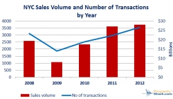 NYC Commercial Sales Volume Shoots Up by 73% in 2012