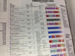 HiP Ranks in Top 10 Communications Firms in The 2013 Business Review Book of Lists / Opens 4th Office in Asia-Pacific