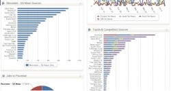 DDI: Fastest Selling Media Monitoring Product Across the Globe
