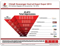 ChirpE Scavenger Hunt Engages Thousands of People on Leading Social Media During and After IAEE's Expo! Expo! 2013