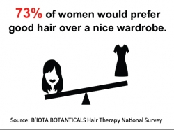 More Women Covet Good Hair Over Good Wardrobe, According to National B'IOTA Survey; Thinning Hair More Worrisome, Embarrassing Than Going Grey