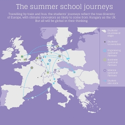 Climate-KIC Champions Multidisciplinary Approach at the Start of Europe's Biggest Climate Change Summer School