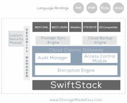 Storage Made Easy Aligns with SwiftStack to Expand Sync and Share Integration with OpenStack Swift
