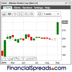 FinancialSpreads Alibaba IPO Grey Market Spikes 10% Higher