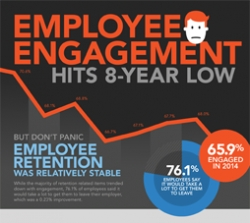 Employee Engagement Declines to Lowest Point in Eight Years