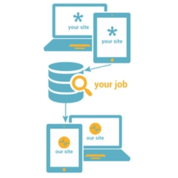Save Time Job Posting - Use Job Scraping