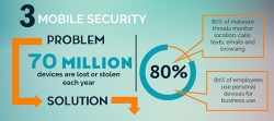 Mobile Cybersecurity Report - Infographic