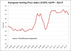 Sawlog Prices Have Fallen Faster in Europe Than in the Rest of the World for the Past 18 Months, with the ESPI Price Index Reaching a Five Year Low, Reports WRQ