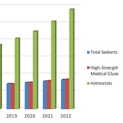 Surgical Sealants, Glues, and Hemostats to Grow to $9.3 Billion by 2022, According to MedMarket Diligence Report